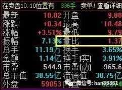 开盘量比 中国股市含金量最高的开盘前量比选股法