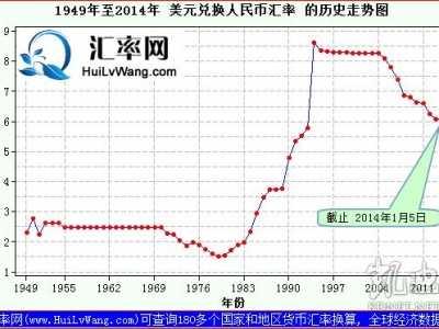 2014年美元汇率 1949年至2014年美元和人民币汇率变化历史走势图