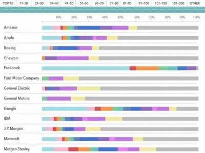 美国top100相当于中国 美国TOP100大学的毕业生就业情况如何